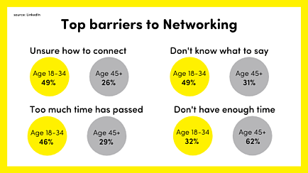 Networking barriers according to a LinkedIn survey