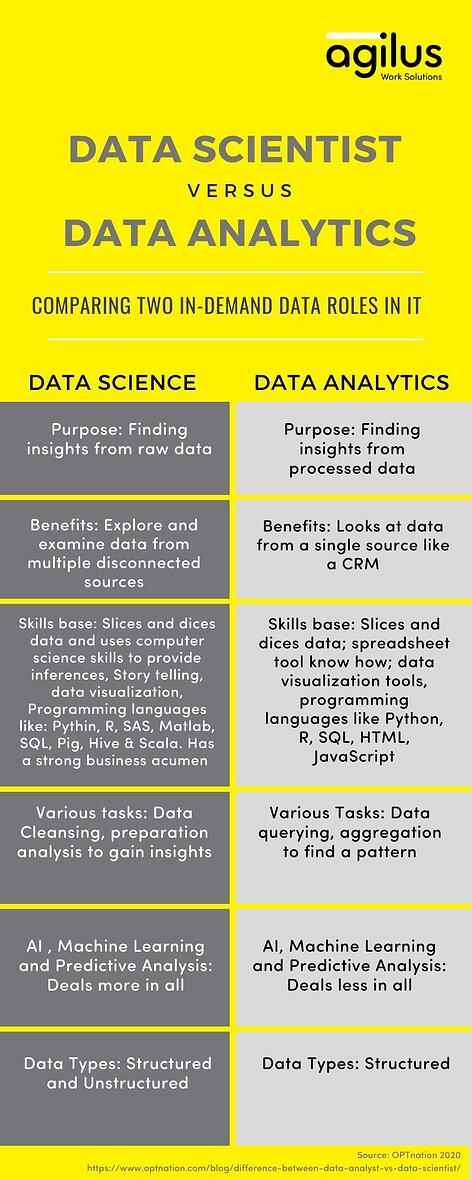 Data Scientist versus Data Analyst-1