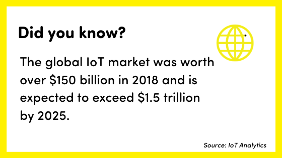 Internet of Things fact